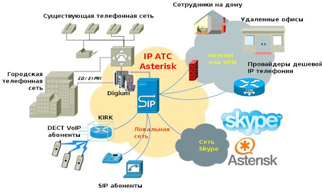 IP АТС Asterisk – открытая